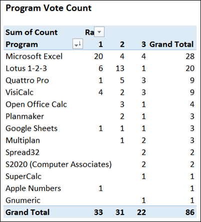 spreadsheetday2015votes02