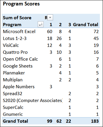 spreadsheetday2015votes03